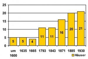 Wachstum Bettgenhausen Grafik: Verbandsgemeinde Flammersfeld