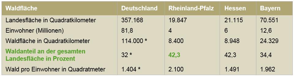 * Bundeswaldinventur Quelle: Landesforsten RLP