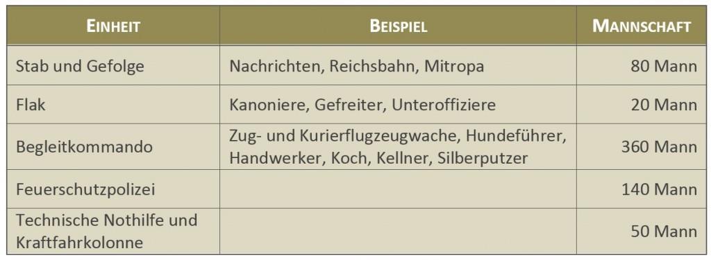 """Mannschaft auf dem Sonderzug """"Heinrich"""" Quelle: Hans-Josef Hansen, Privatarchiv"""
